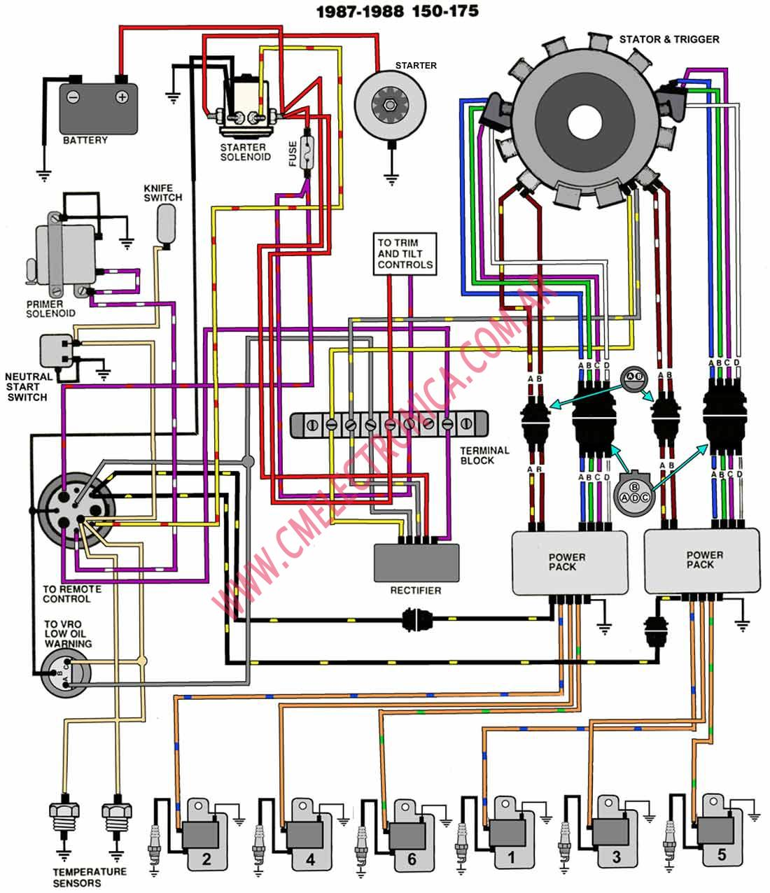 diagrama evinrude johnson 87 88 150 175